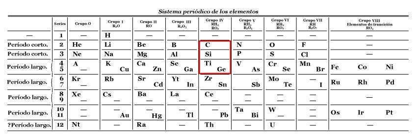 Pgina personal de jos carlos canalda ciencia ficcin artculos tabla peridica antigua o corta remarcado en rojo el grupo formado por el carbono c el silicio si el germanio ge y el titanio ti urtaz Choice Image