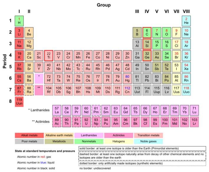 Pgina personal de jos carlos canalda ciencia ficcin artculos tabla peridica moderna o larga remarcadas en rojo las casillas del carbono c el silicio si el germanio ge y el titanio ti urtaz Choice Image