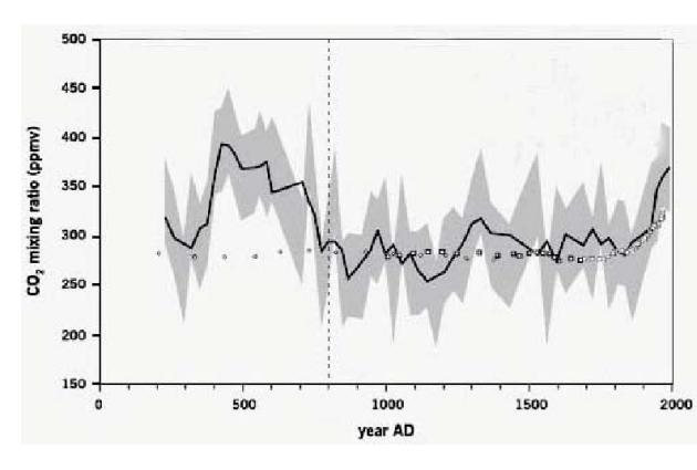 Variación de la concentración de CO2 en la atmósfera durante los últimos 2.000 años