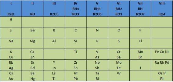 Pgina personal de jos carlos canalda artculos de qumica tabla peridica de mendeleiev aprciese que es mucho ms compacta que la actual ilustracin tomada de la wikipedia urtaz Images