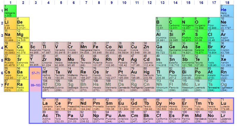 Simbolos quimicos y sus nombres